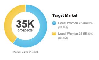 Target Market Graph