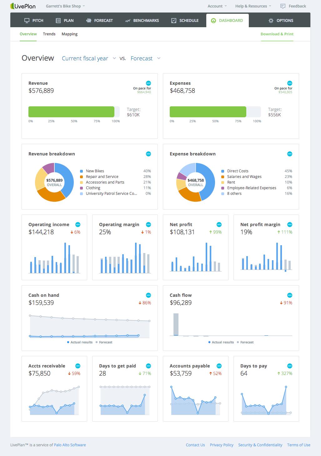 LivePlan - Scoreboard - Fiscal Year