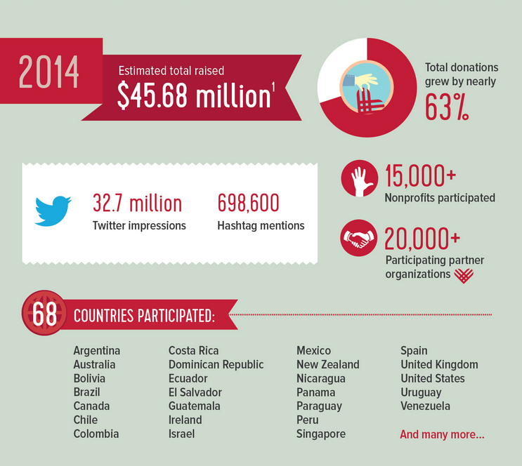 infographic via casefoundation.org