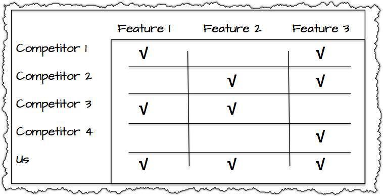 Competitive Matrix-Drawing