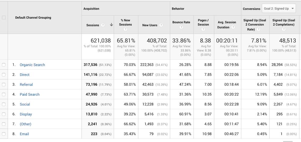 Default channel grouping Google Analytics