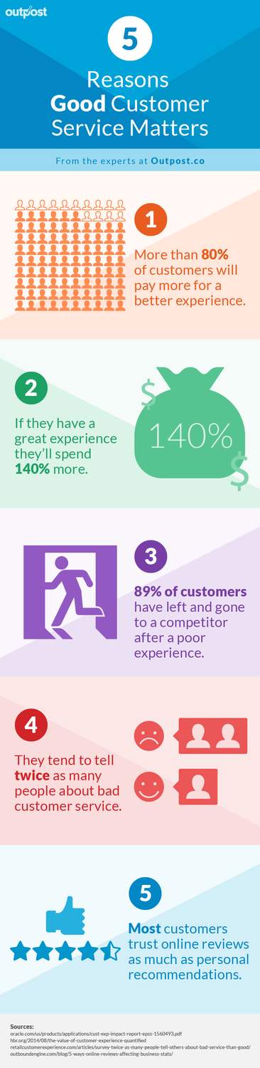 Why good customer service matters